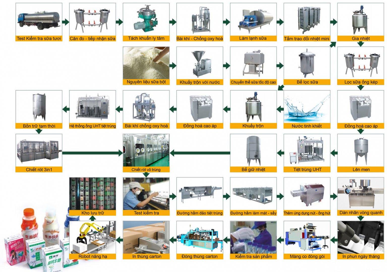 Giải pháp dây chuyền sản xuất - Sữa tiệt trùng